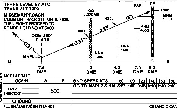 Missed Approach