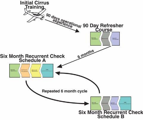 Cirrus Recurrent Training Cycle