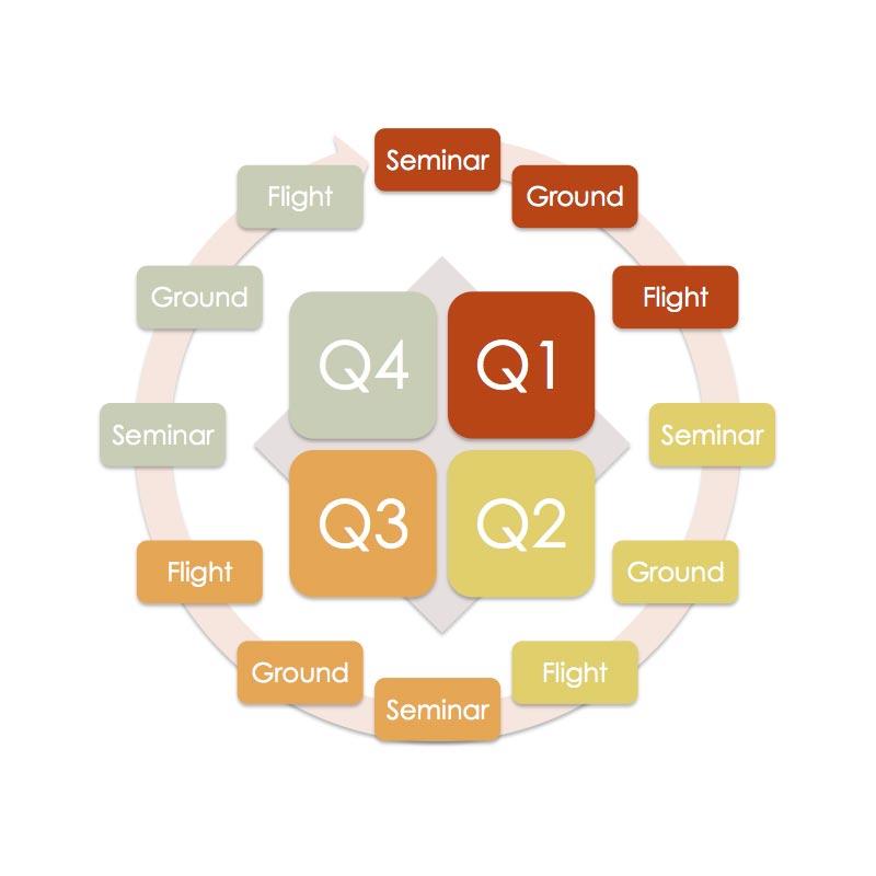 QTP Cycle
